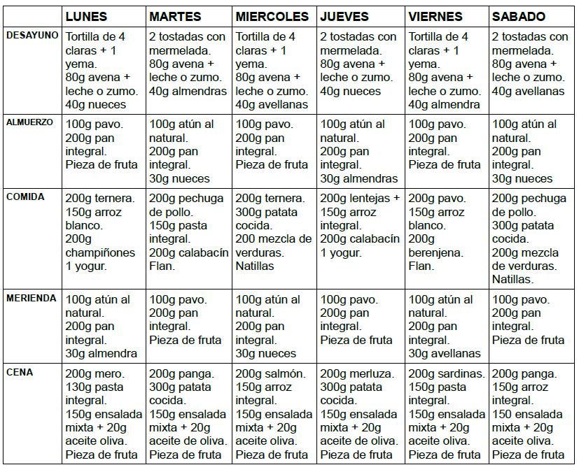 dieta de 4000 calorias para ganar masa muscular